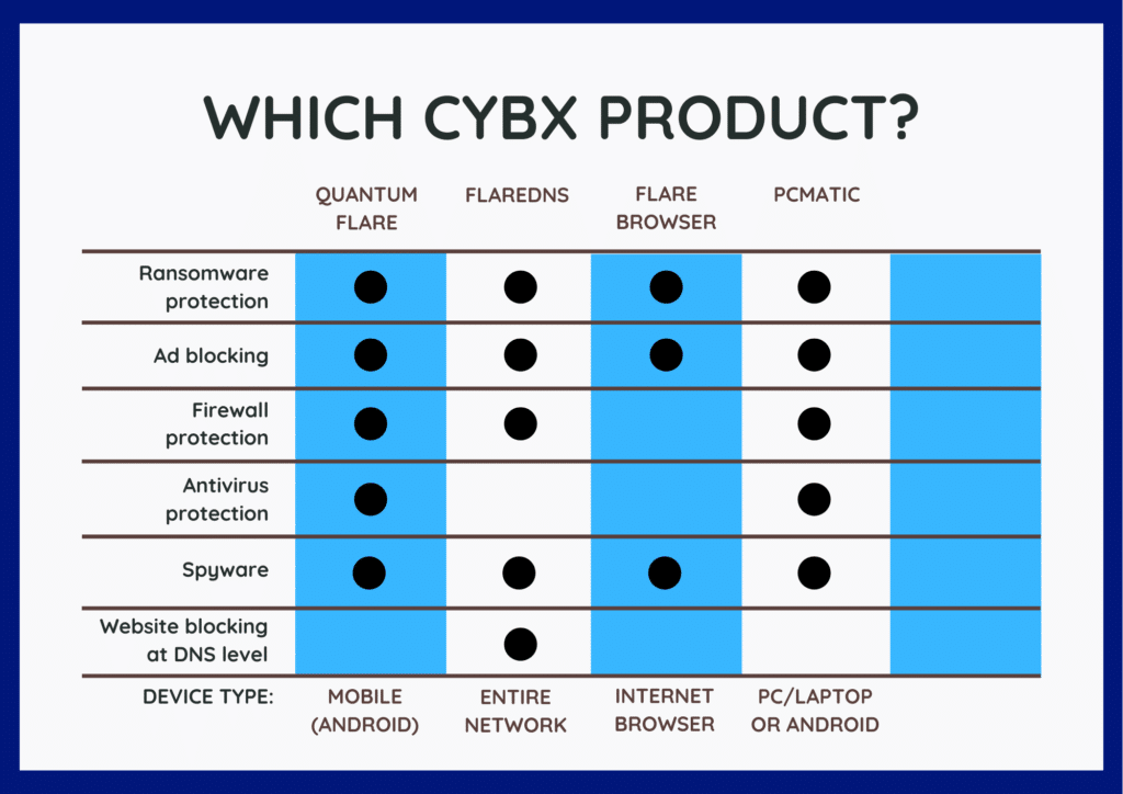 Which CybX Product Do You Need