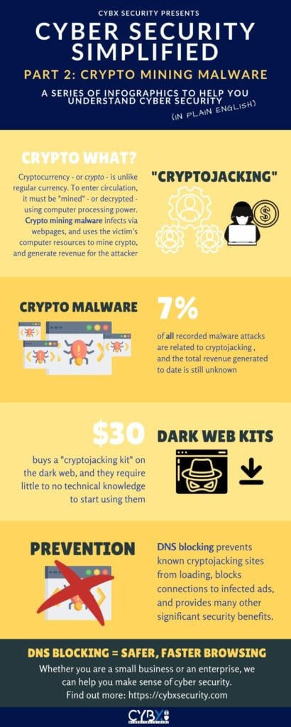 Cyber Security Explained - Part 2: Crypto Mining Malware