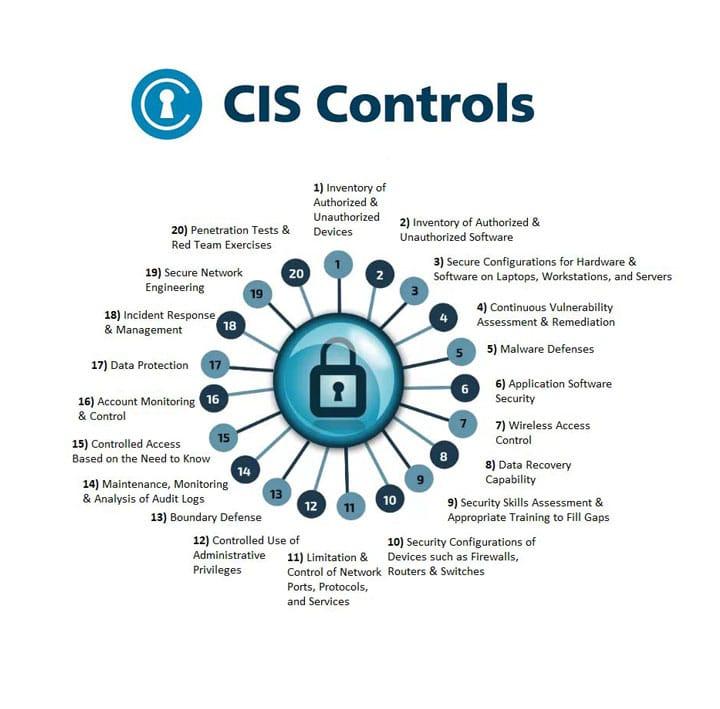 cis-compliance-diagram