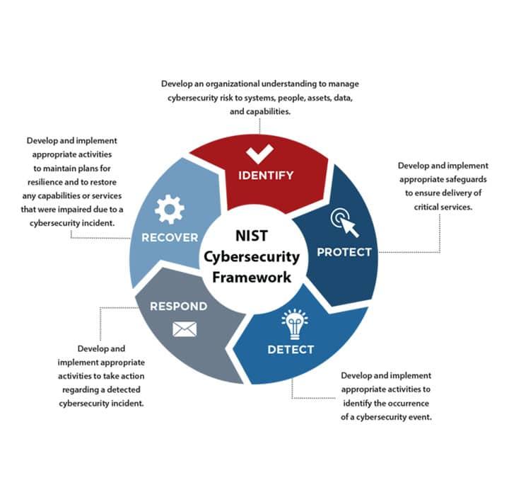 nist-compliance-diagram