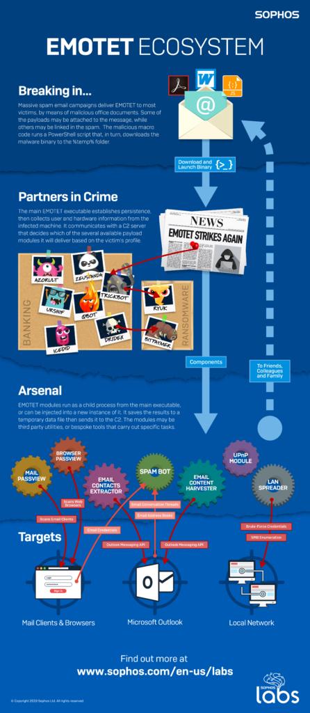 Emotet - Sophos Infographic