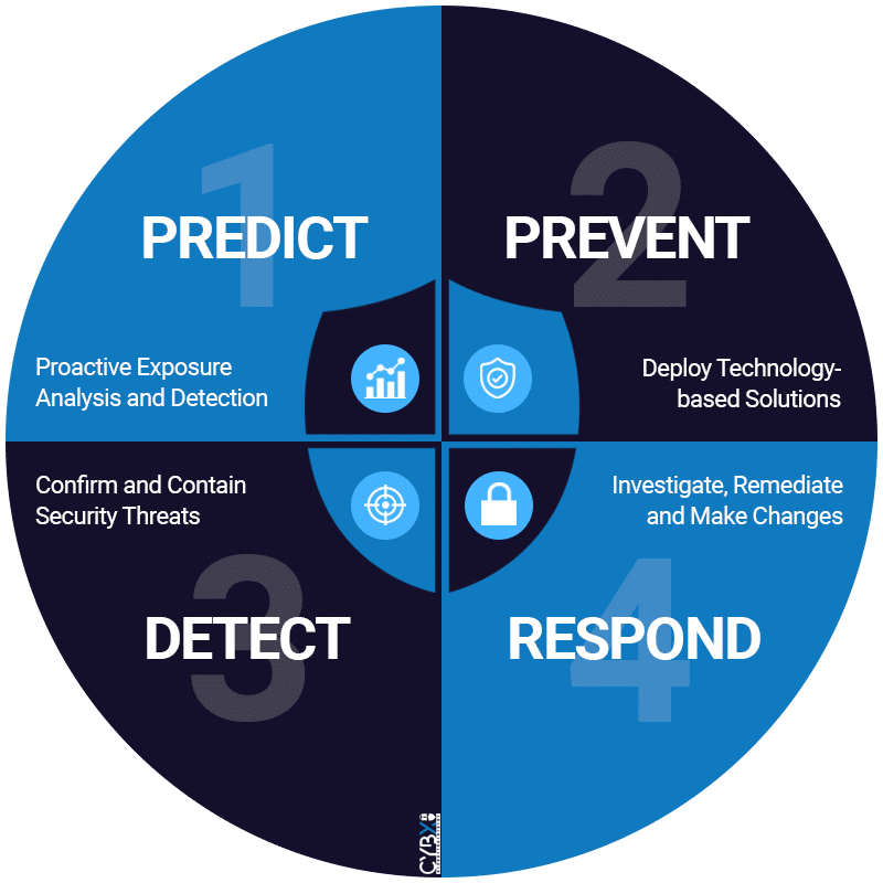 CybX Cybersecurity Quadrant